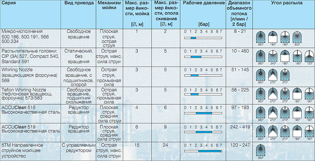 таблица характеристик моечных шаров Lechler